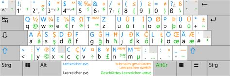 Keyboard layout German with special characters