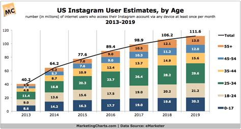 US Instagram User Estimates, by Age Group, 2013-2019