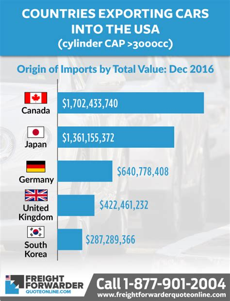 Major US imports for 2016 - Electrical machinery