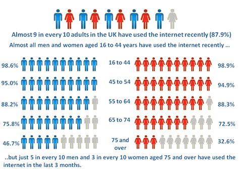 Internet users in the UK - Office for National Statistics
