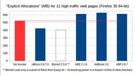 uBlock is a resource efficient Ad blocker for Firefox