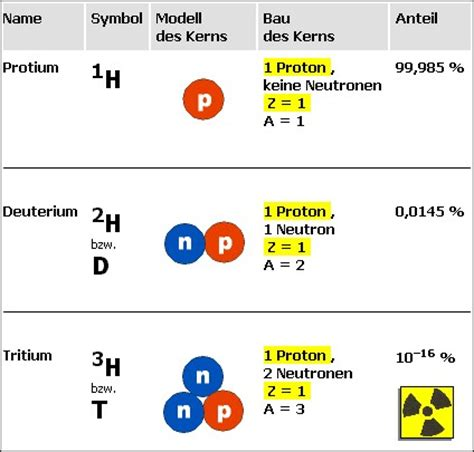 Isotope (chemie-master