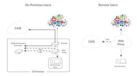 How CASB is Different from Web Proxy / Firewall | Skyhigh