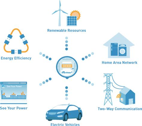 How The Internet Of Things Helps Utility Companies   SAP Blogs