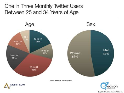 Digital Stats: The demographics of twitter users in the US